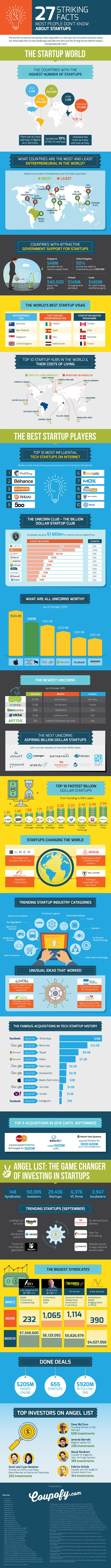 27-striking-facts-most-people-dont-know-about-startups_562469ea3f6ac