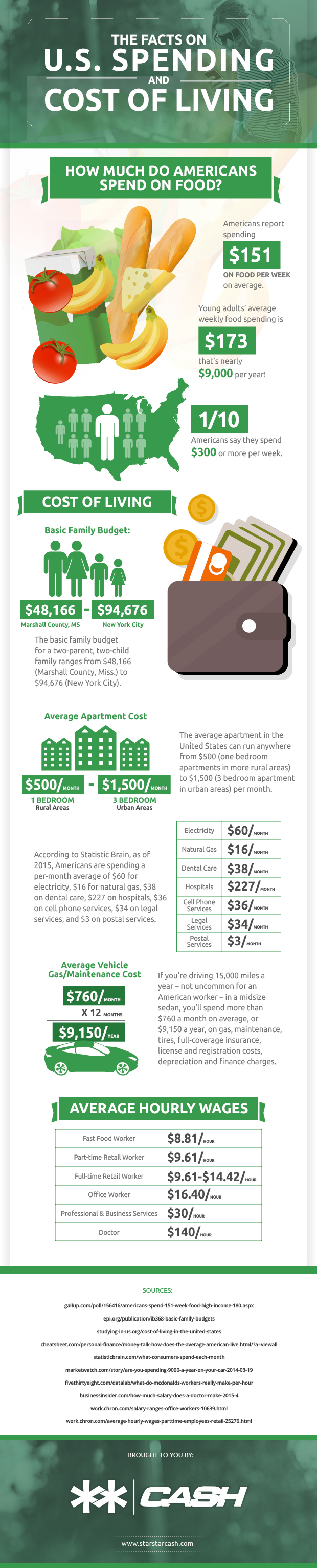 the-facts-of-us-spending-and-cost-of-living_560ab31fd9f72