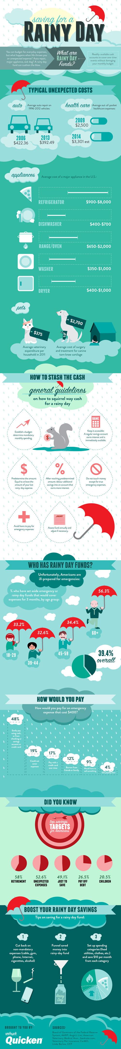 saving-for-a-rainy-day_5594384032ec1-1