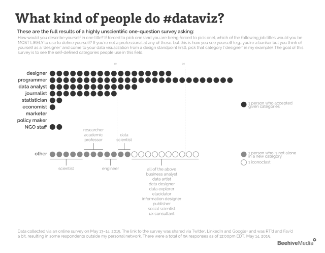 what-kind-of-people-do-data-visualization_5554e5d7bdc6e