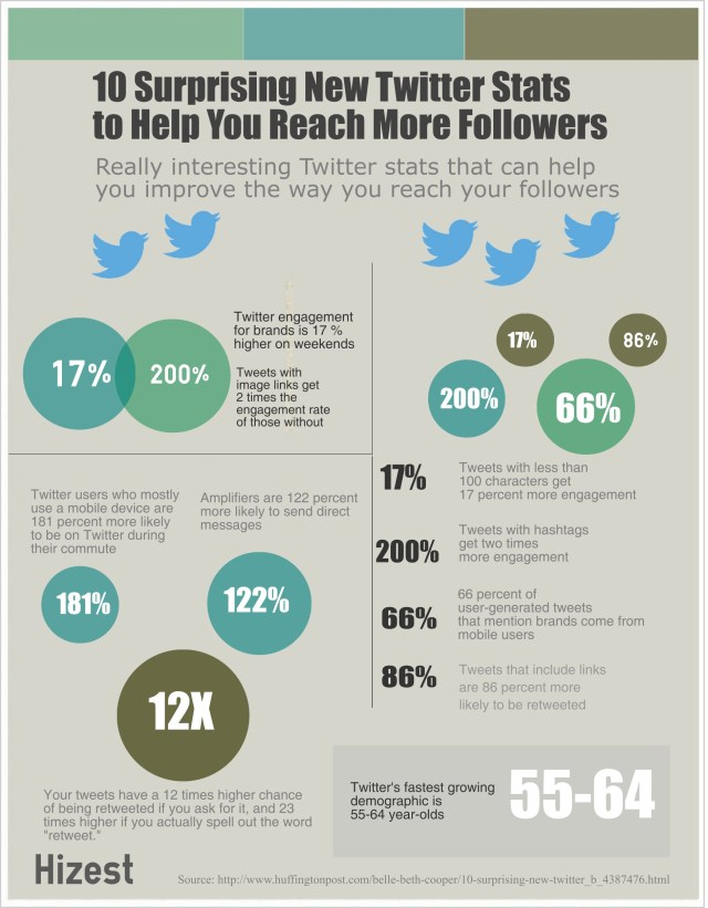 10-essential-twitter-stats-to-help-you-reach-more-followers_54cf45a0201c1