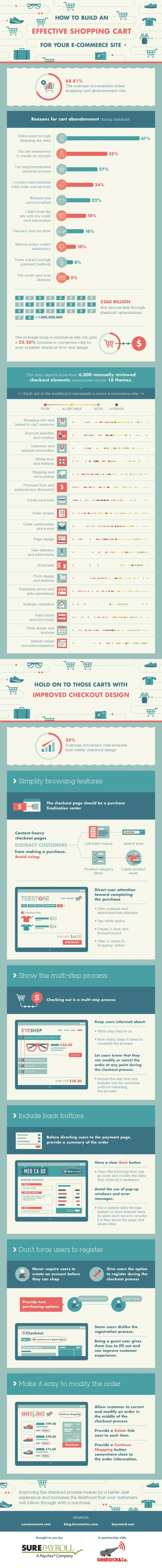 how-to-build-an-effective-shopping-cart-for-your-ecommerce-site_584eeb544104e