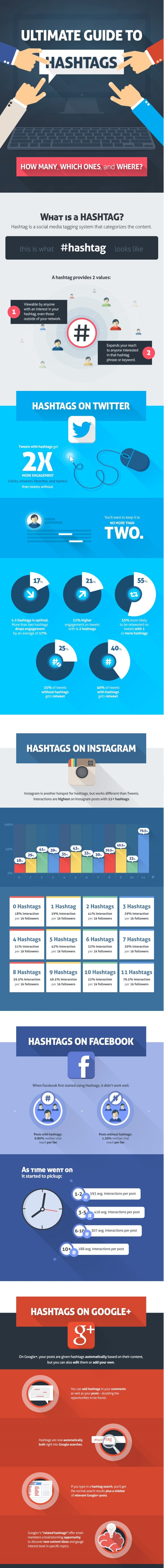 the-ultimate-guide-to-hashtag_54eef41a93f6c
