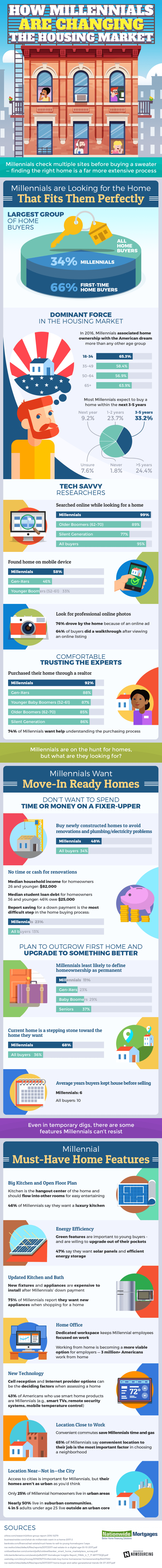 How Millennials Are Changing the Housing Market