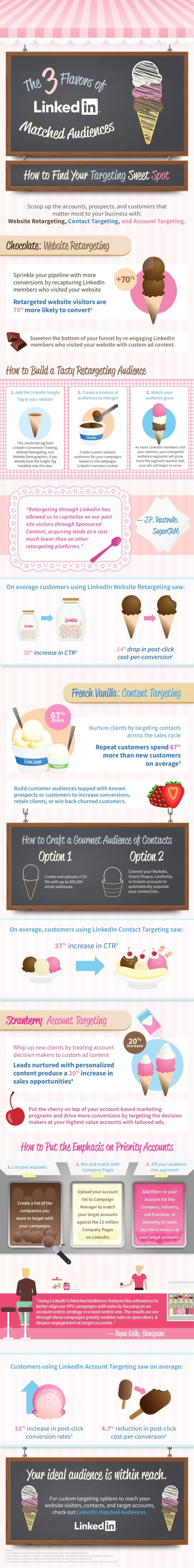 the-3-flavors-of-linkedin-matched-audiences-infographic
