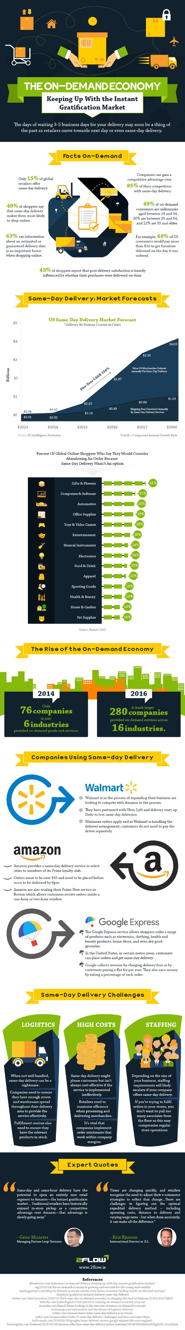The On-Demand Economy Keeping Up With the Instant Gratification Market #infographic