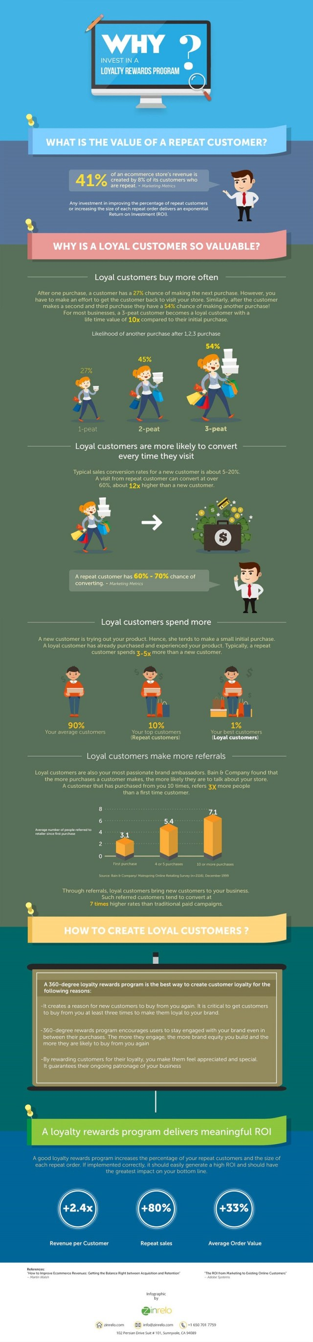Why Invest in Loyalty Rewards Programs