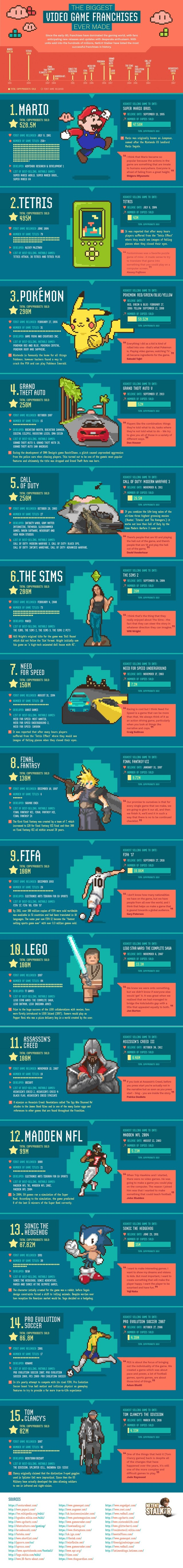 Biggest Video Game Franchises Ever