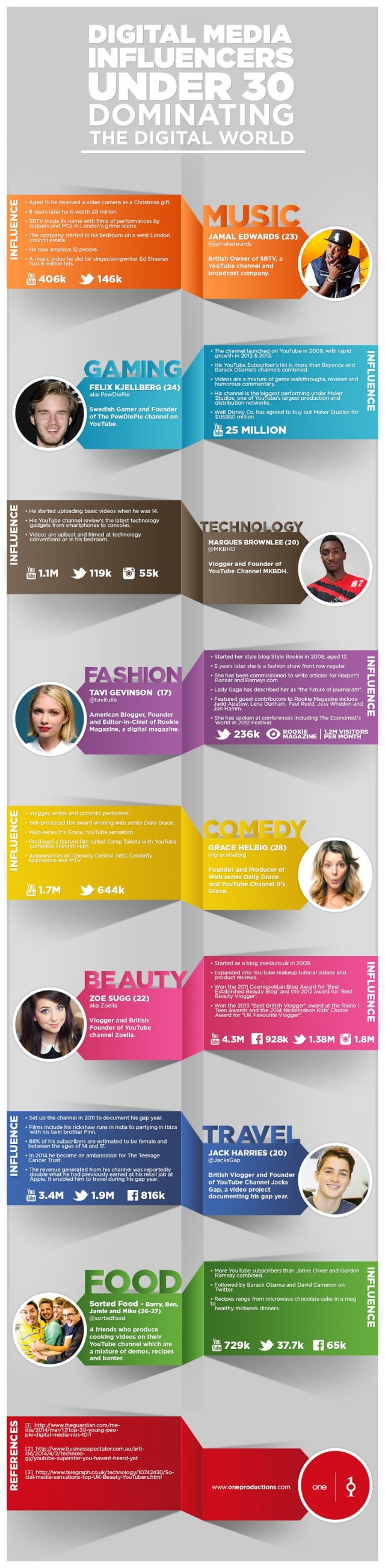 Digital Media Influencers Under 30