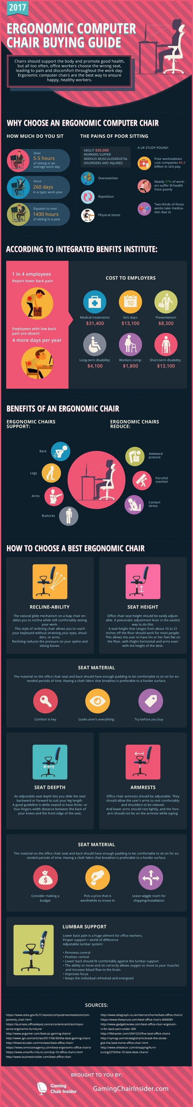 Ergonomic Computer Chair Buying Guide