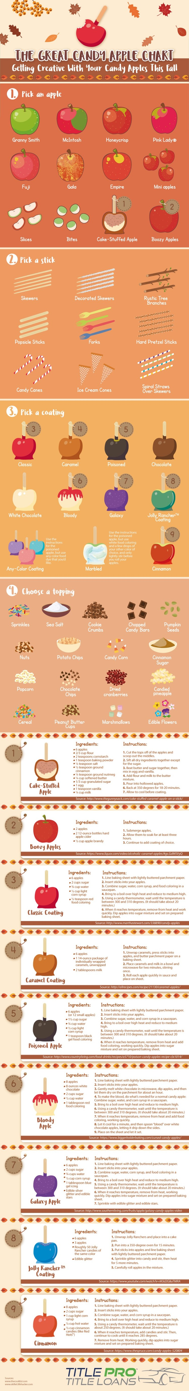 Great Candy Apple Chart
