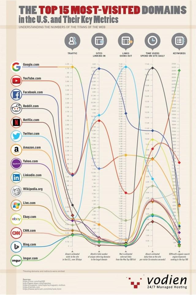 Top 15 Websites in the US