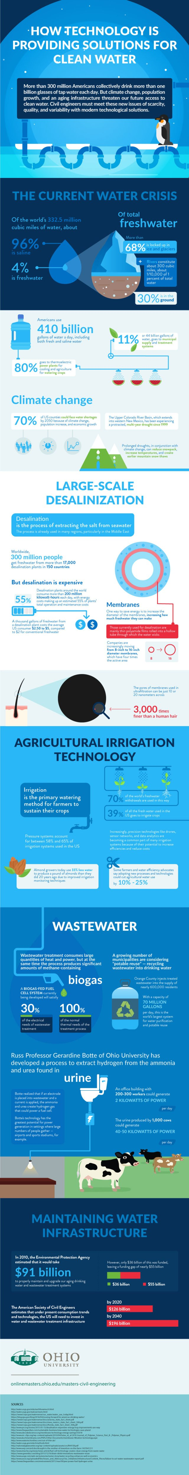 How Technology is Providing Solutions for Clean Water
