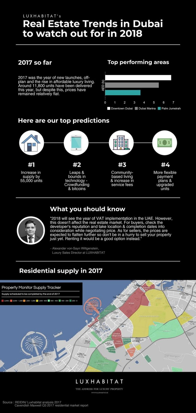 Real Estate Trends to Look Out for in Dubai for 2018