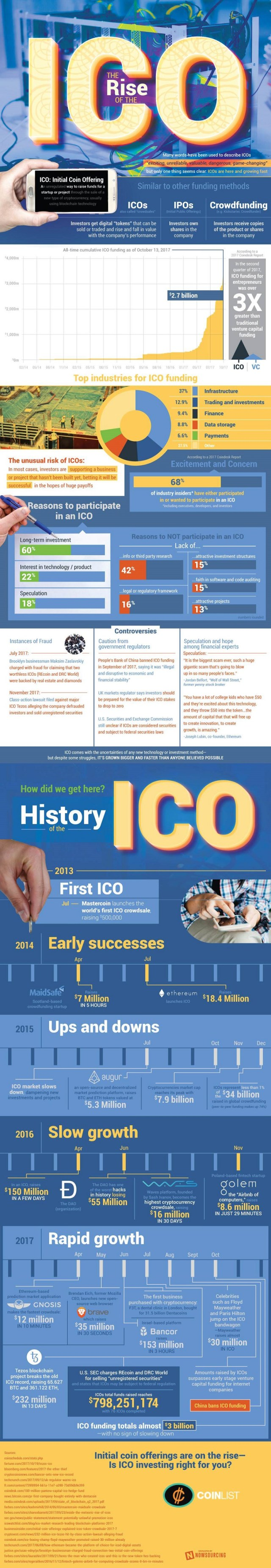 Rise of the ICO