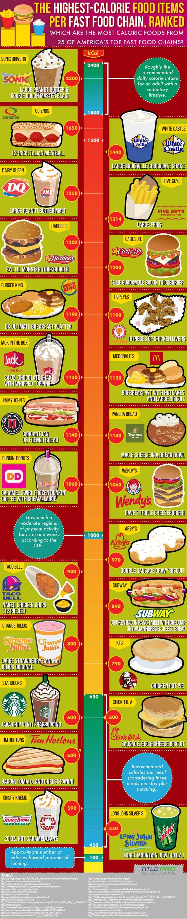 The Highest Calorie Fast Food Items Ranked