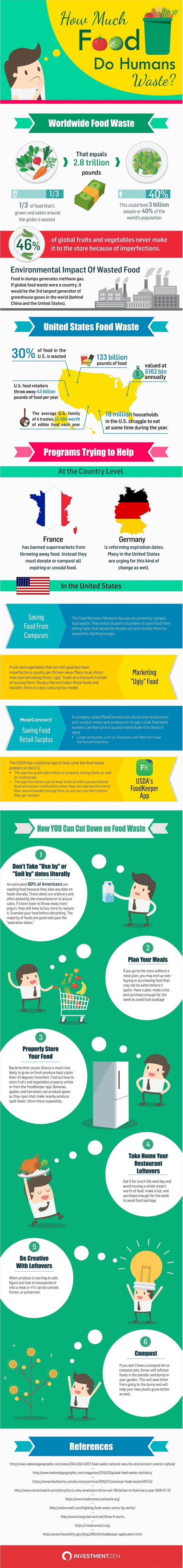 How Much Food Do Humans Waste?
