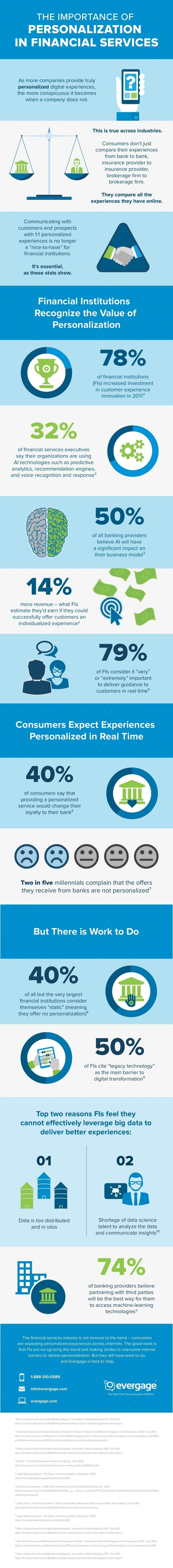 The Importance of Personalization in Financial Services