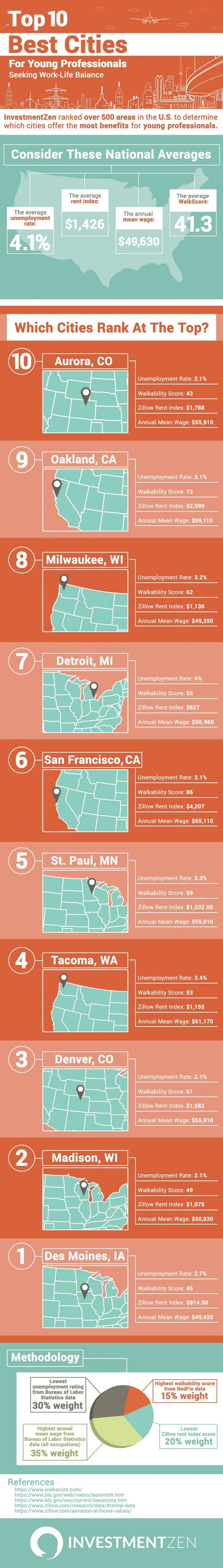 Top 10 Cities for Young Professionals