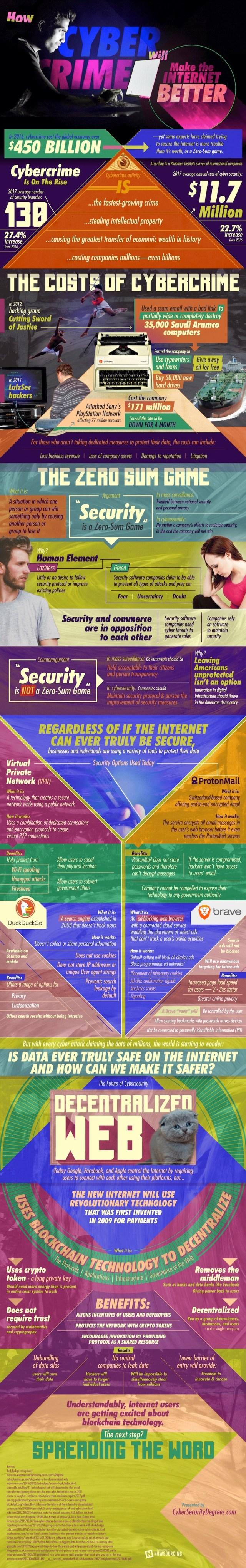 Cybercrime internet info