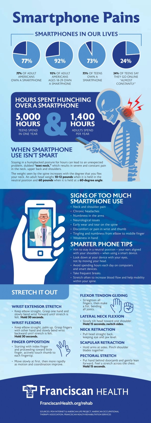 Smartphone Pains info