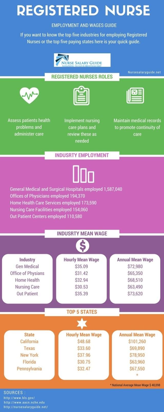 Registered Employment info