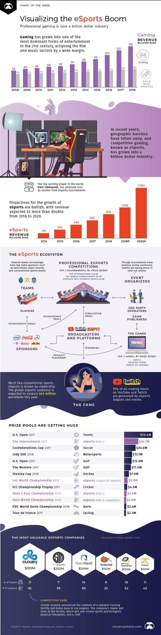 Visualizing Boom info