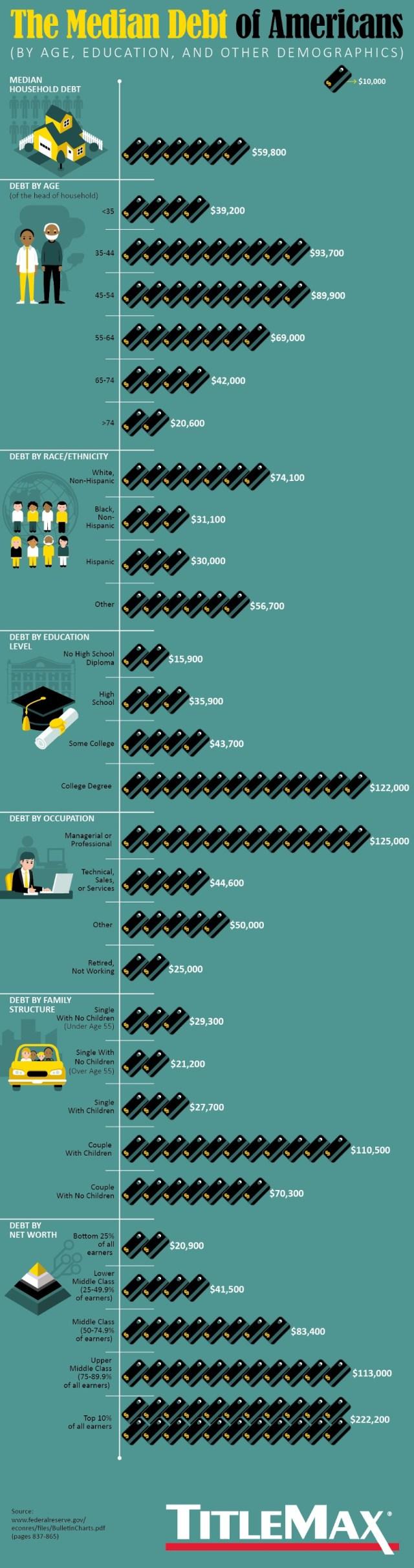 Debt Americans info