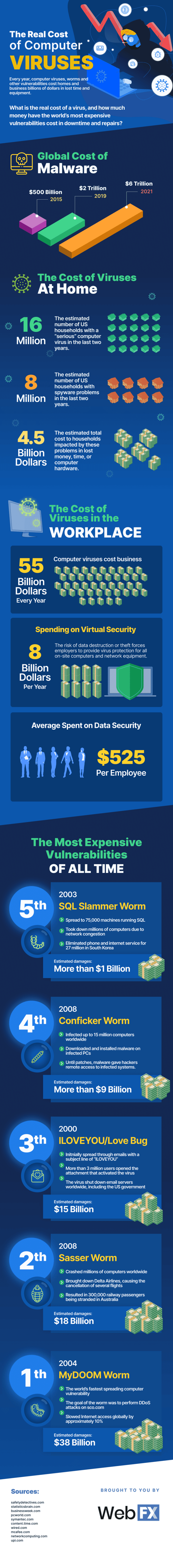 The Real Cost Of Computer Viruses