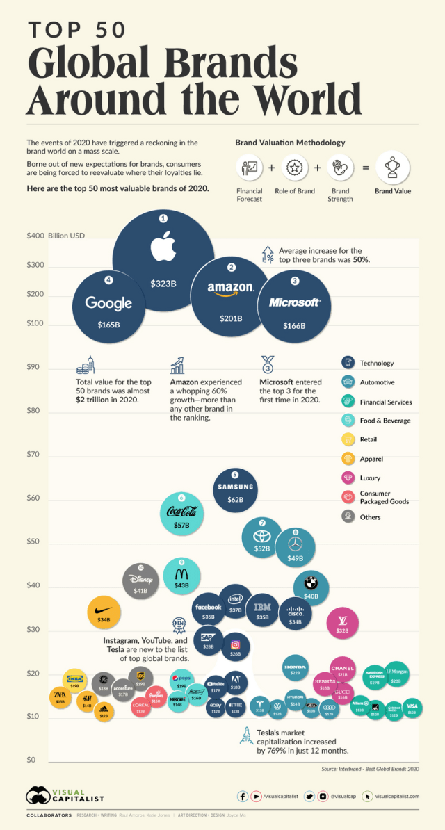 Top 50 Global Brands Around The World