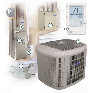 infinity heating cooling system dia