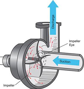 pump history 1687
