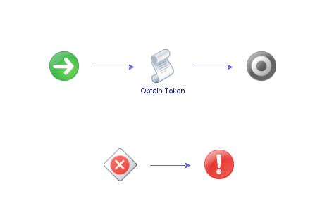 vRO workflow schema