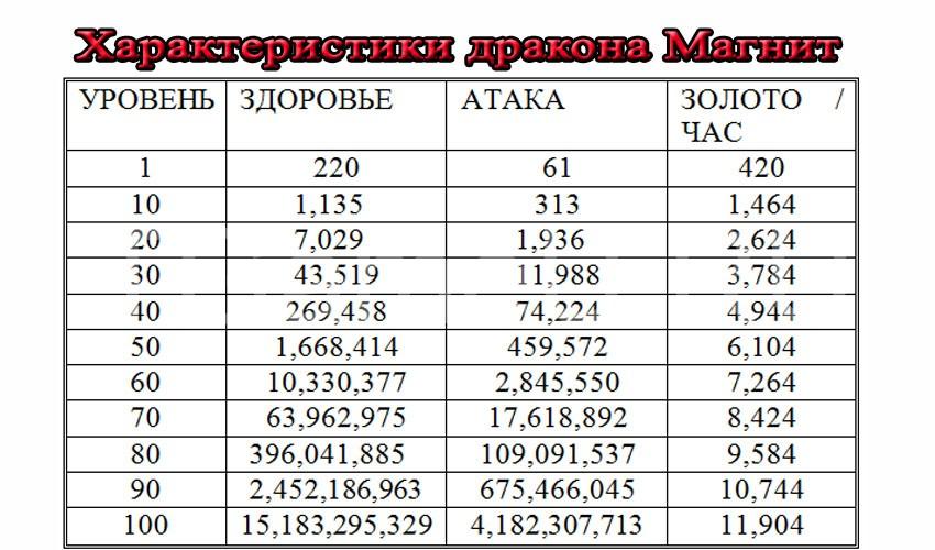 Dragonvale скрещивание калькулятор на русском