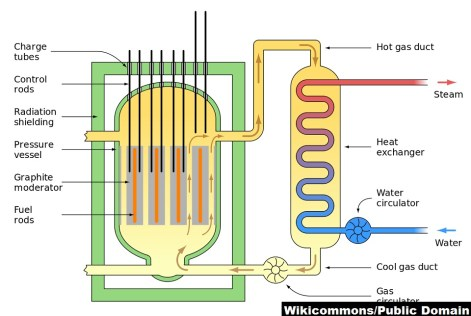 traditional nuclear fission vs nuclear fusion reactor