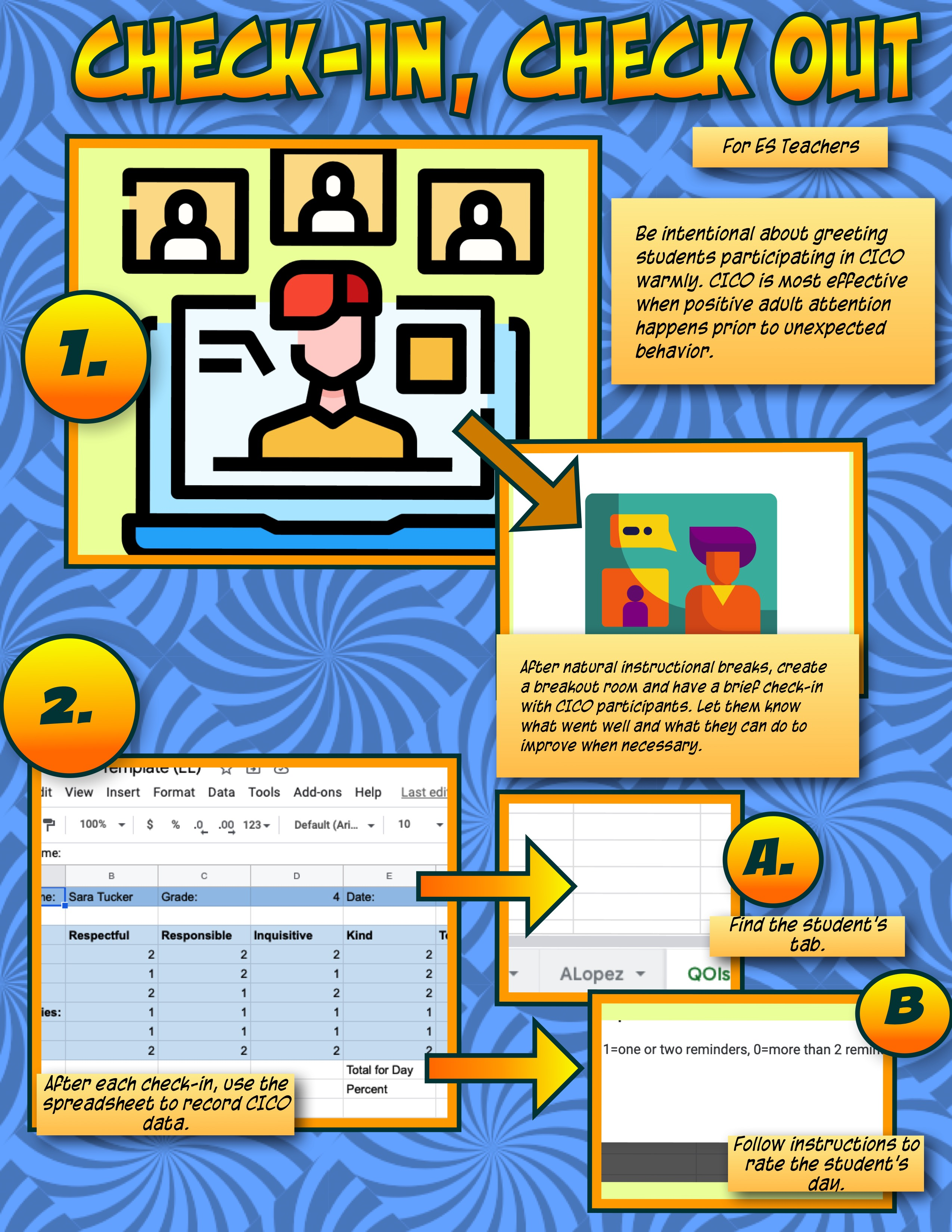 A series of numbered boxes explains the steps of check-in / check-out, a powerful Tier 2 PBIS intervention.