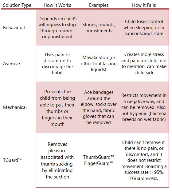 treatmenttypesolutionscomparison
