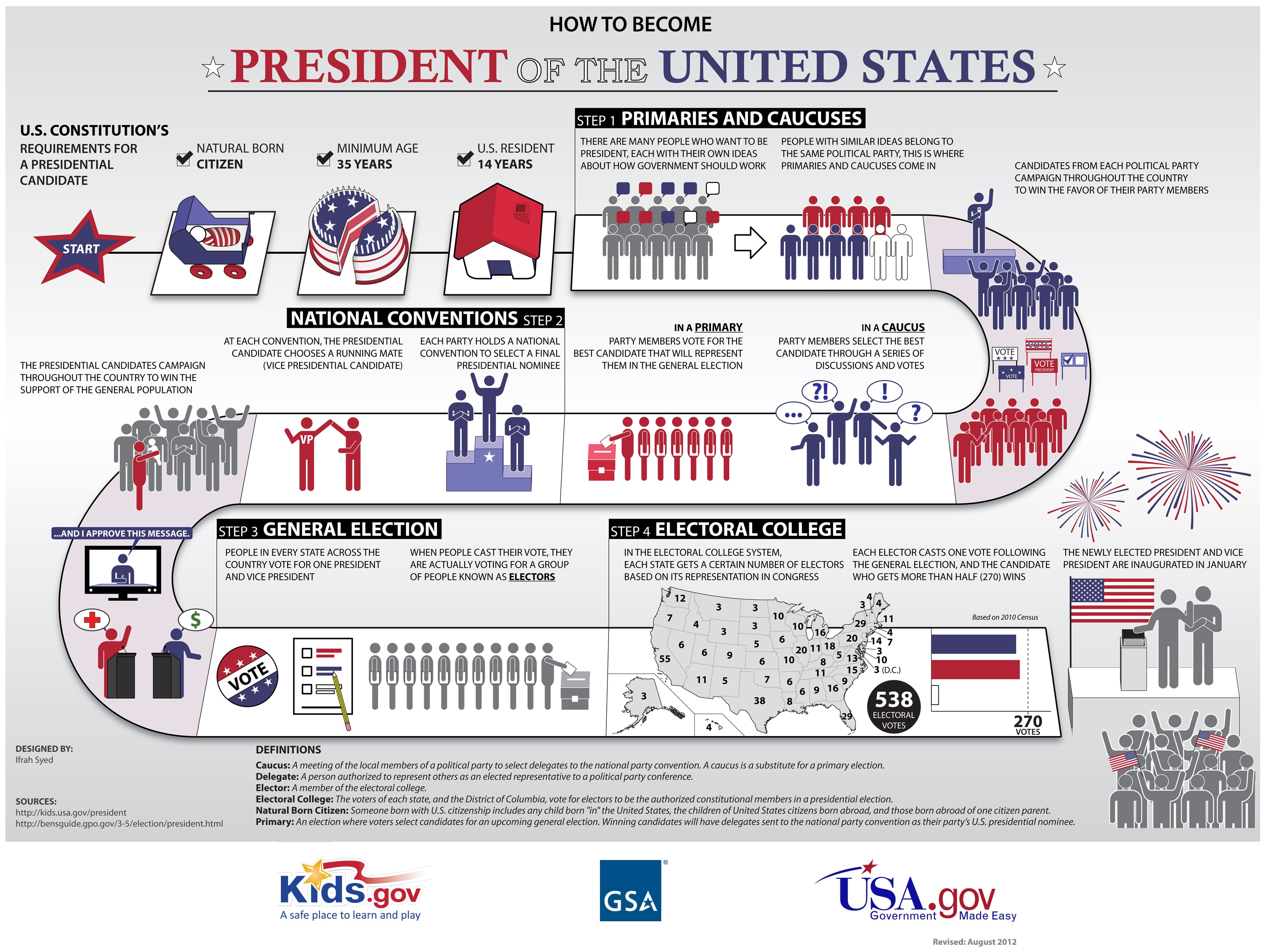 Summary Of The U S Presidential Election Process