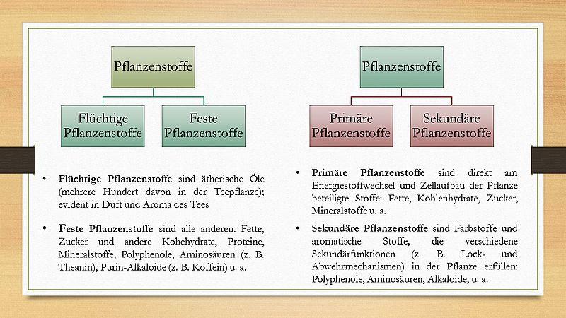 Pflanzenstoffe - Schaubild