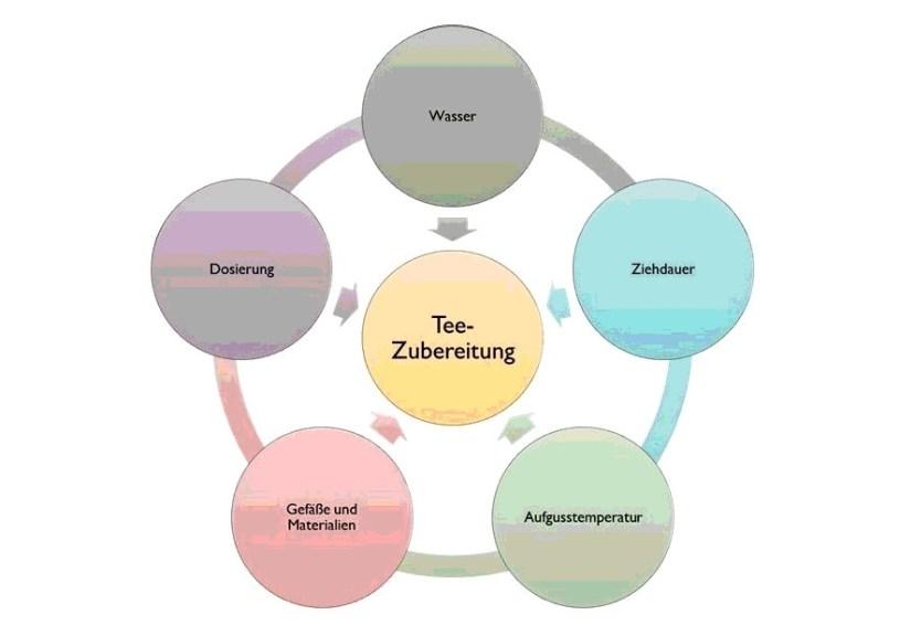 Parameter der Teezubereitung - Schaubild