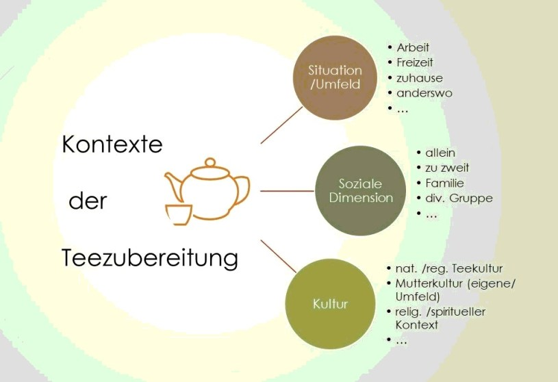 Kontexte der Teezubereitung - Situation / Umfeld, Soziale Dimension, Kultur, usw...