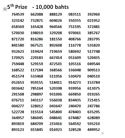 Thai lottery results 16 march 2014 5th prize winning numbers