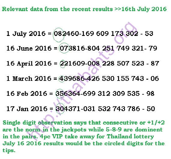 Relevant data from recent results thai lottery statistics 16-07-2016