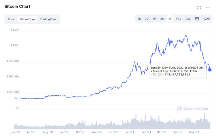 ภาพรวมตลาดคริปโต Bitcoin Market Capitalization