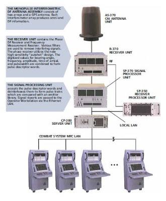 ITT ES-3701 Electronic Warfare System (all photos : ITT)