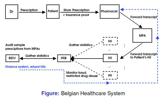 ระบบดูแลสุขภาพของเบลเยียม