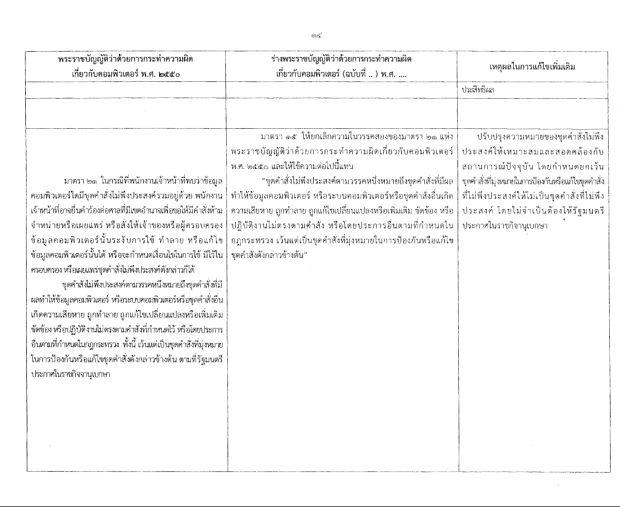 เหตุผลในการแก้ไขพ.ร.บ.คอมพิวเตอร์ มาตรา 20 หน้า 14