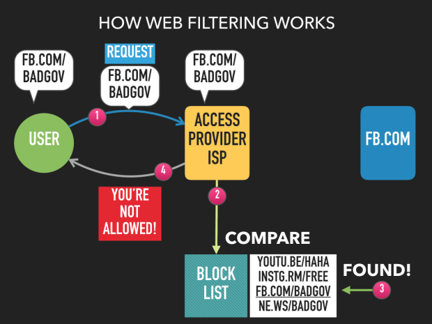 การเรียกดูเว็บ เมื่อ ISP พบว่าหน้าที่เรียกอยู่ในบัญชีดำ ปฏิเสธไม่ให้ดู