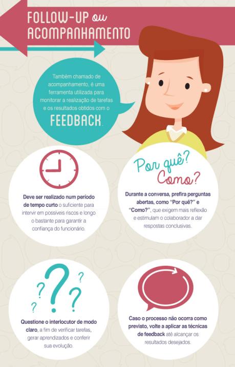 Infográfico sobre Feedback, específicamente falando sobre fazer um acompanhamento do Feedback