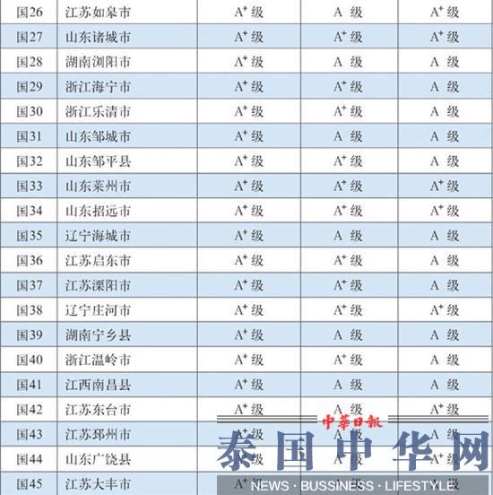 """最新百强县:江苏包揽前三 """"辽宁现象""""淡化"""